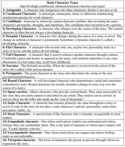 small resolution of 35 Character Types Worksheet 1 - Worksheet Project List