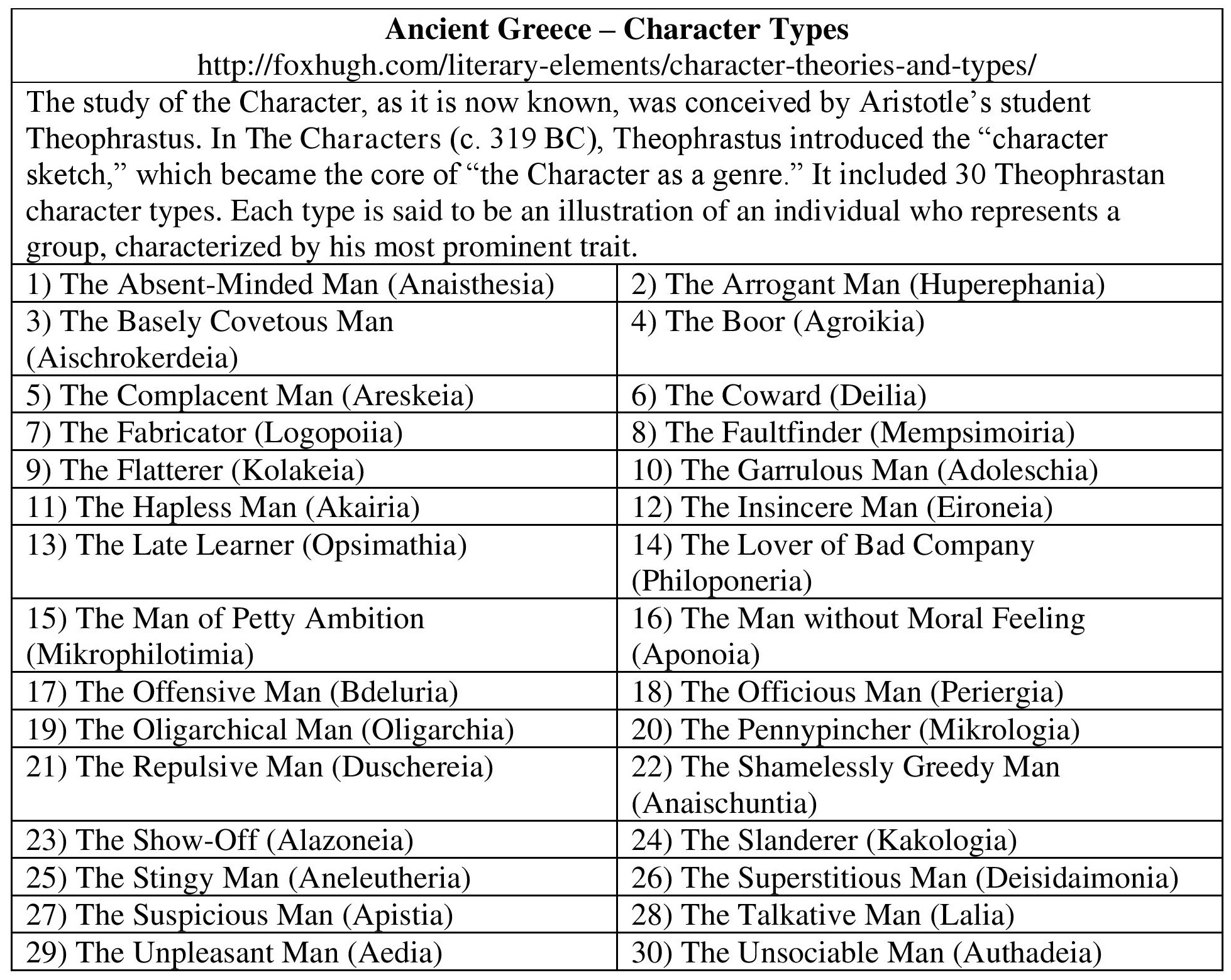 Character Theories And Types