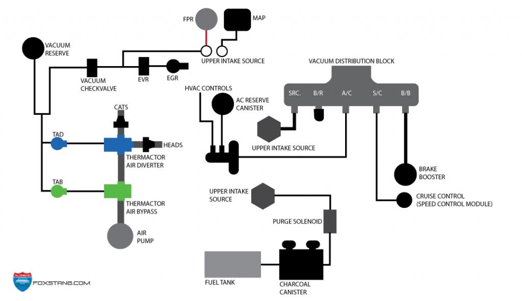 general cruise control diagram