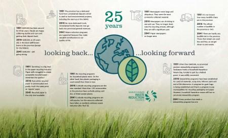 SWRC Timeline Infographic