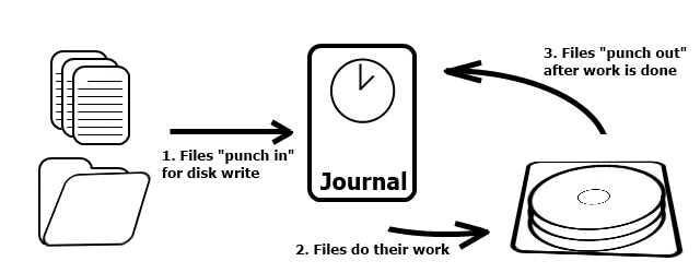 Linux: How to disable/enable journaling on an ext4