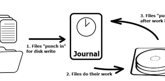 How to disable enable journaling