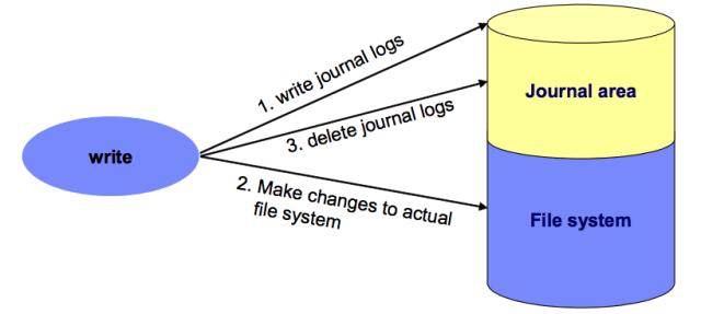 Journaling FileSystem and its three types - FoxuTech