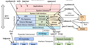 Linux server performance Monitoring Tools
