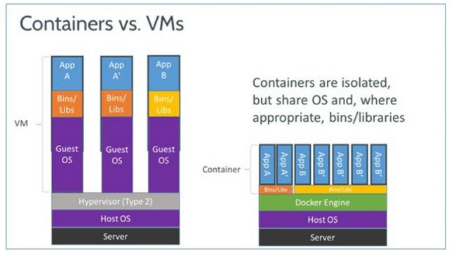 docker vm container