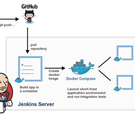 How to Build a Docker image using Jenkins