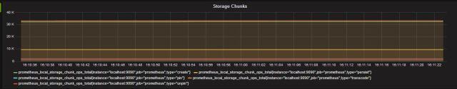 storage chunks