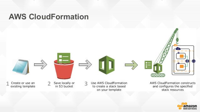 How AWS CloudFormation