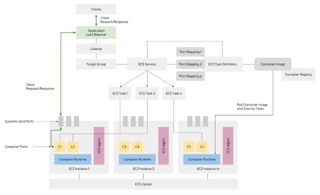 ECS architecture