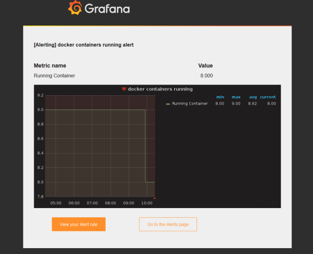 How to Setup Grafana Alert Notification on Linux - FoxuTech
