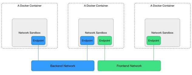 docker network explained