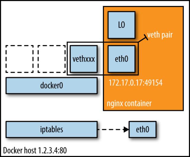 docker bridge networking