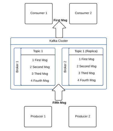 Architecture of a Kafka message system