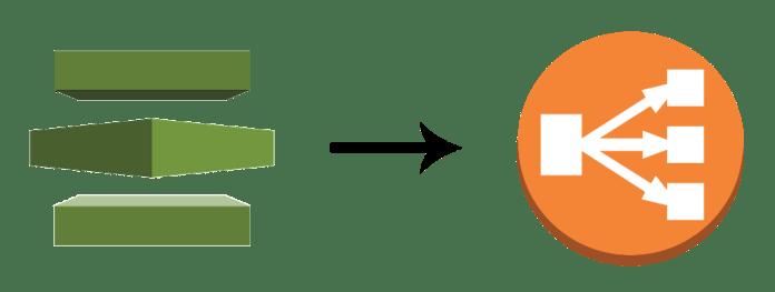 Configure Elastic Load Balancing with SSL