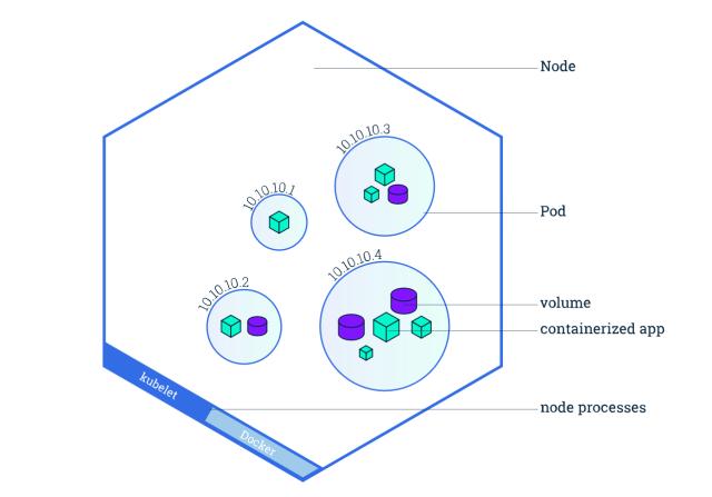 kubernetes node