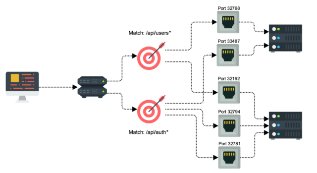 HTTP based routing on level 7 of the network stack