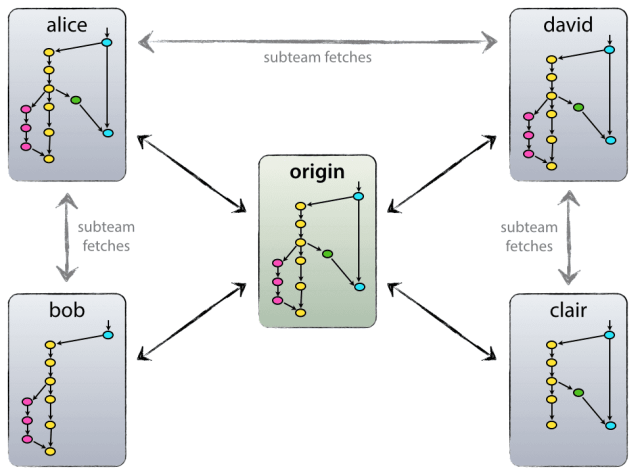 Git branch Flow