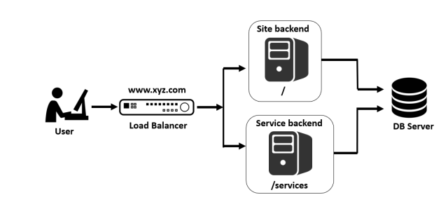 L7 load balancing