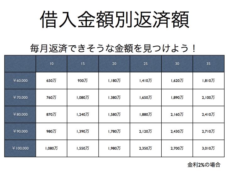 住宅ローンの返済額と返済年数別借入可能額一覧表