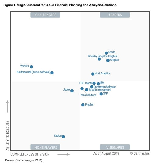 gartner-magic-quadrant-cloud-fpa-2019