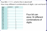 Binary - Fergus's AQA computer science