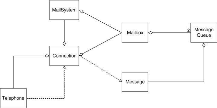 class system diagram 2013 passat tdi fuse se450 horstmann chapter 2 uml for voice mail