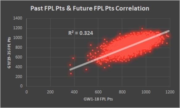 Past vs future performance indicators