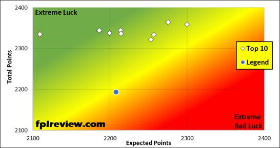 Elite Luck Analysis