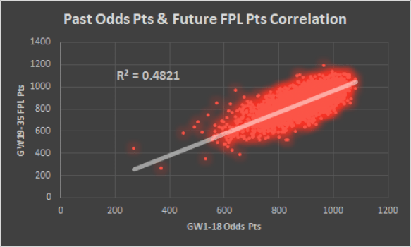 Past FPL Odds
