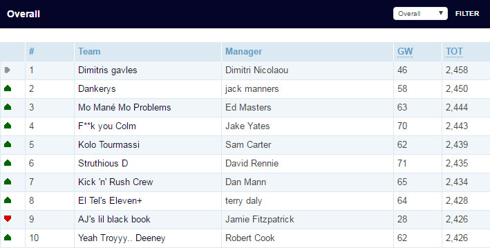 15/15 Overall FPL standings top 10