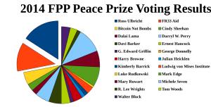 2014 voting