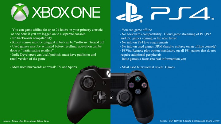 PS4はXboxやWiiのユーザーを吸収して成長している可能性が浮上