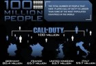 CoD:『Call of Duty』の総プレイ時間、人類の歴史より長いことが判明