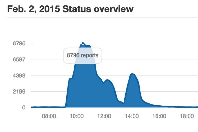 PSN障害 : Down Detectorによる報告