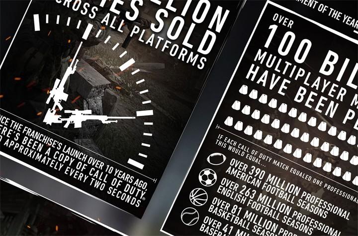 歴史:『CoD』シリーズの統計発表。2秒に1本売れ続けマルチは1,000億試合など