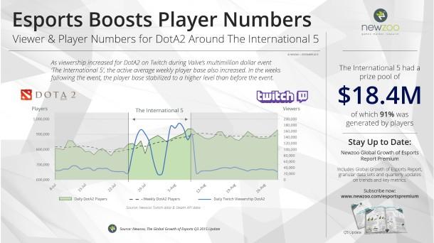 Newzoo_Esports_2015_Q3_Update_DotA2_PlayersCustom