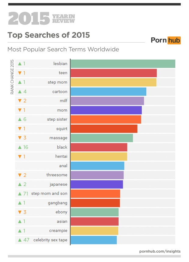 3a-pornhub-insights-2015-year-in-review-top-search-terms-world (1)