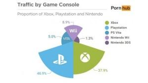 米アダルトサイトがゲーム機からのアクセス数発表、最もスケベなゲーム機はPlayStation