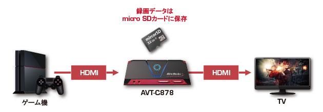 avt-c878-02