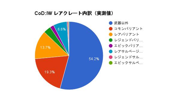CoD:IW:エピック武器の出現率は約2%? レアゾンビクレート200個調査