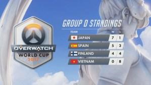 オーバーウォッチ: 日本代表チームが快進撃、スペインとベトナムを下し現在予選グループトップ(映像あり)