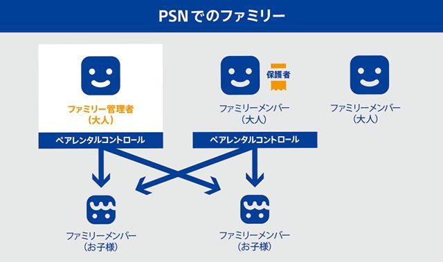 PSNでのファミリー