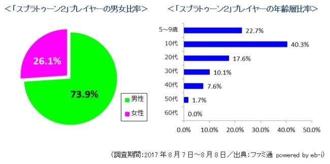 スプラトゥーン2売上グラフ
