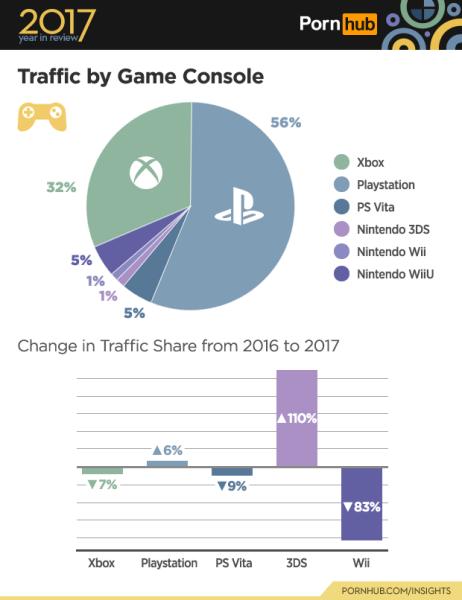 米アダルトサイト発表:2017年最もスケベなゲーム機はPlayStation、検索ランキングは『オーバーウォッチ』と『ポケモン』が人気