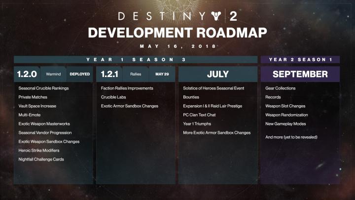 Destiny 2:  クルーシブルの新コンテンツをテストできるCrucible Labが今月末実装、レイド・ゾーンの威光は7月解禁