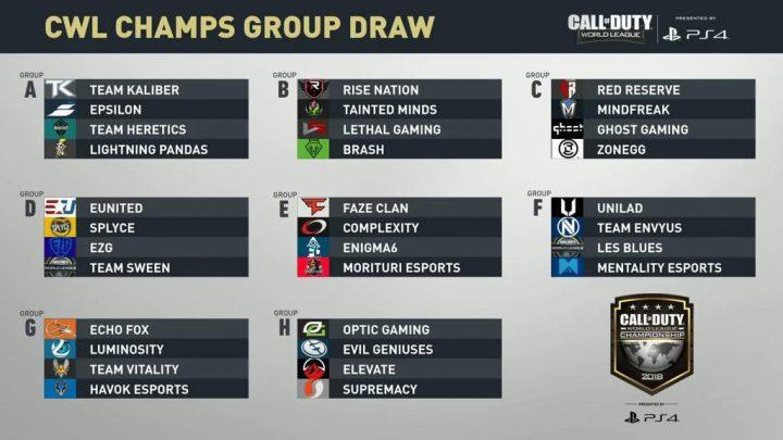 2018 CWL Championship