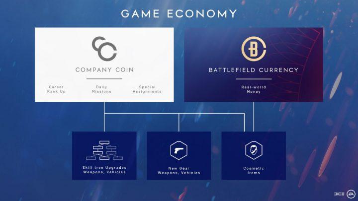 BFV:540円から買えるゲーム内通貨「バトルフィールドコイン」販売開始、装飾アイテム・エリートセット・時短アイテムを購入可能