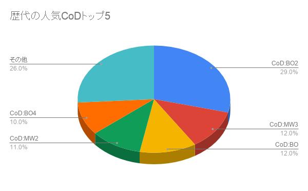 歴代の人気CoDトップ5 (1)