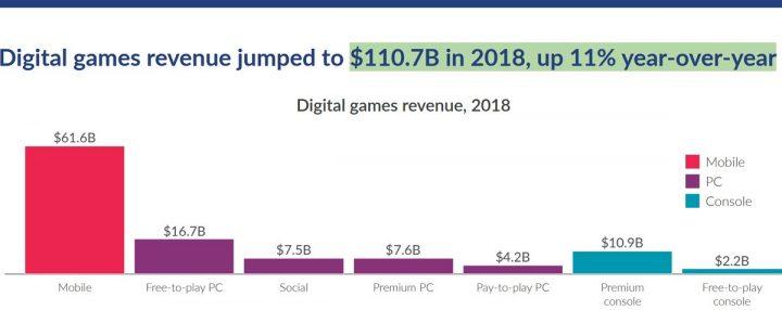 2018年デジタルゲーム売上