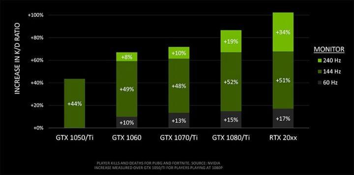 GPUと高性能モニターでバトロワのキルレはどの程度変化? NVIDIAが驚きの調査結果を報告